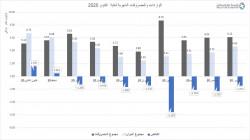 توقعات اقتصادية.. عجز في الميزانية العراقية بأكثر من 29 تريليون دينار نهاية 2020