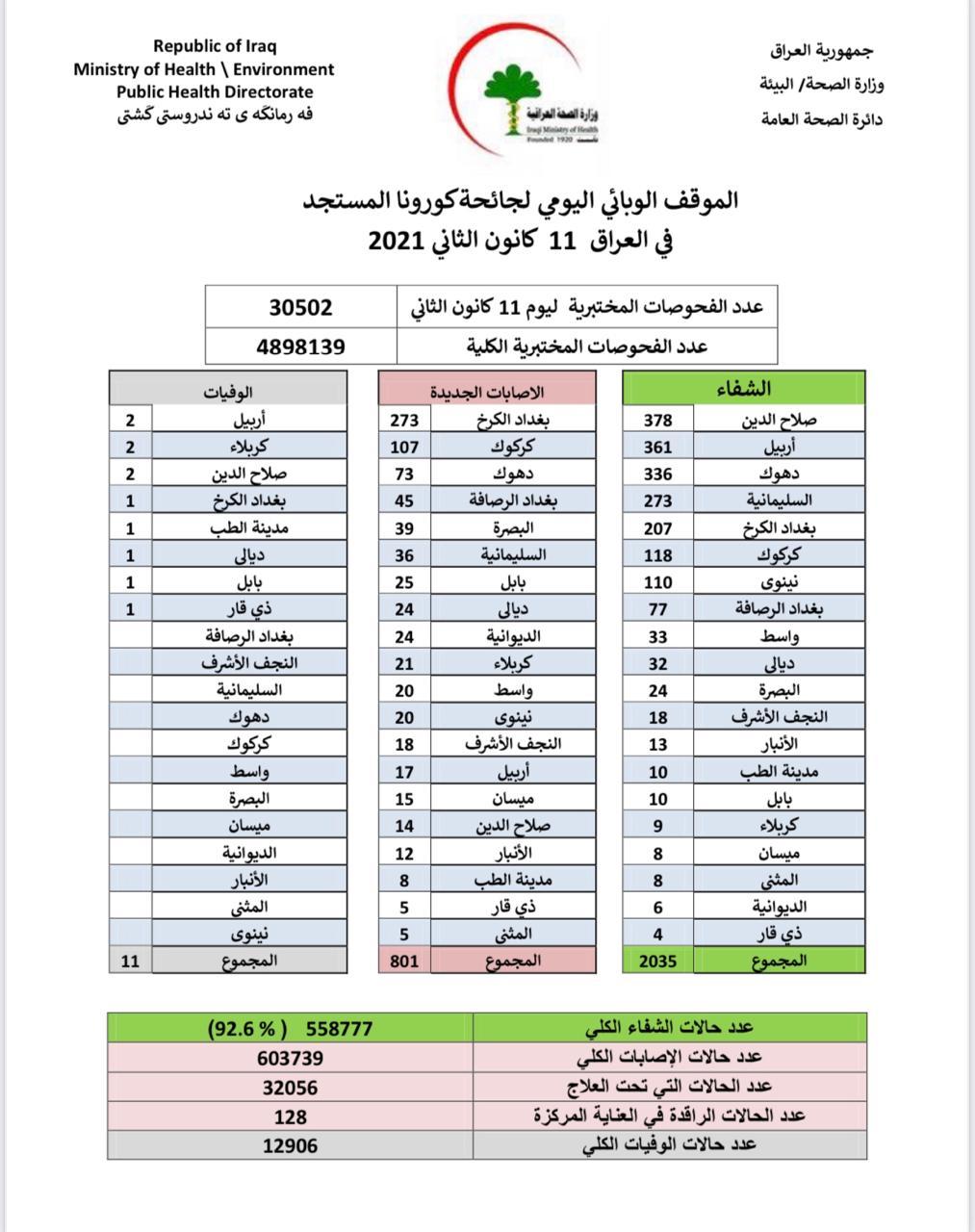 801 إصابة جديدة بكورونا العراق مع تسجيل حالات شفاء مرتفعة