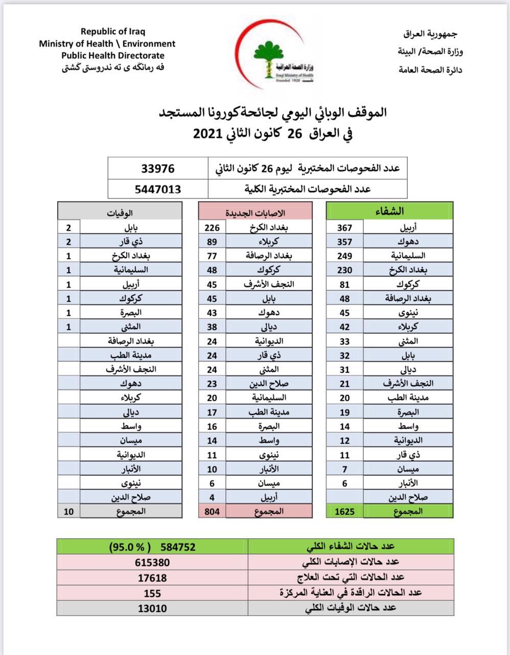كورونا العراق .. 804 إصابات جديدة و10 حالات وفاة