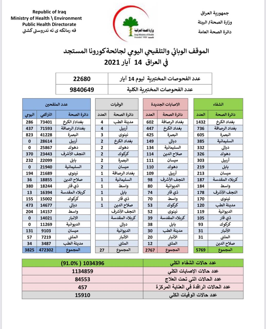 Iraq records an unprecedented decrease in Corona injuries