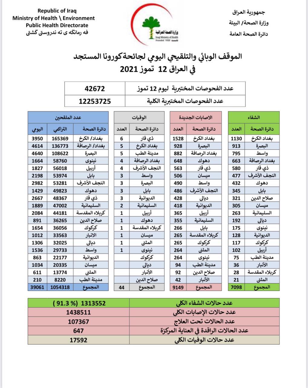 44 حالة وفاة وأكثر من 9 آلاف إصابة جديدة بكورونا العراق