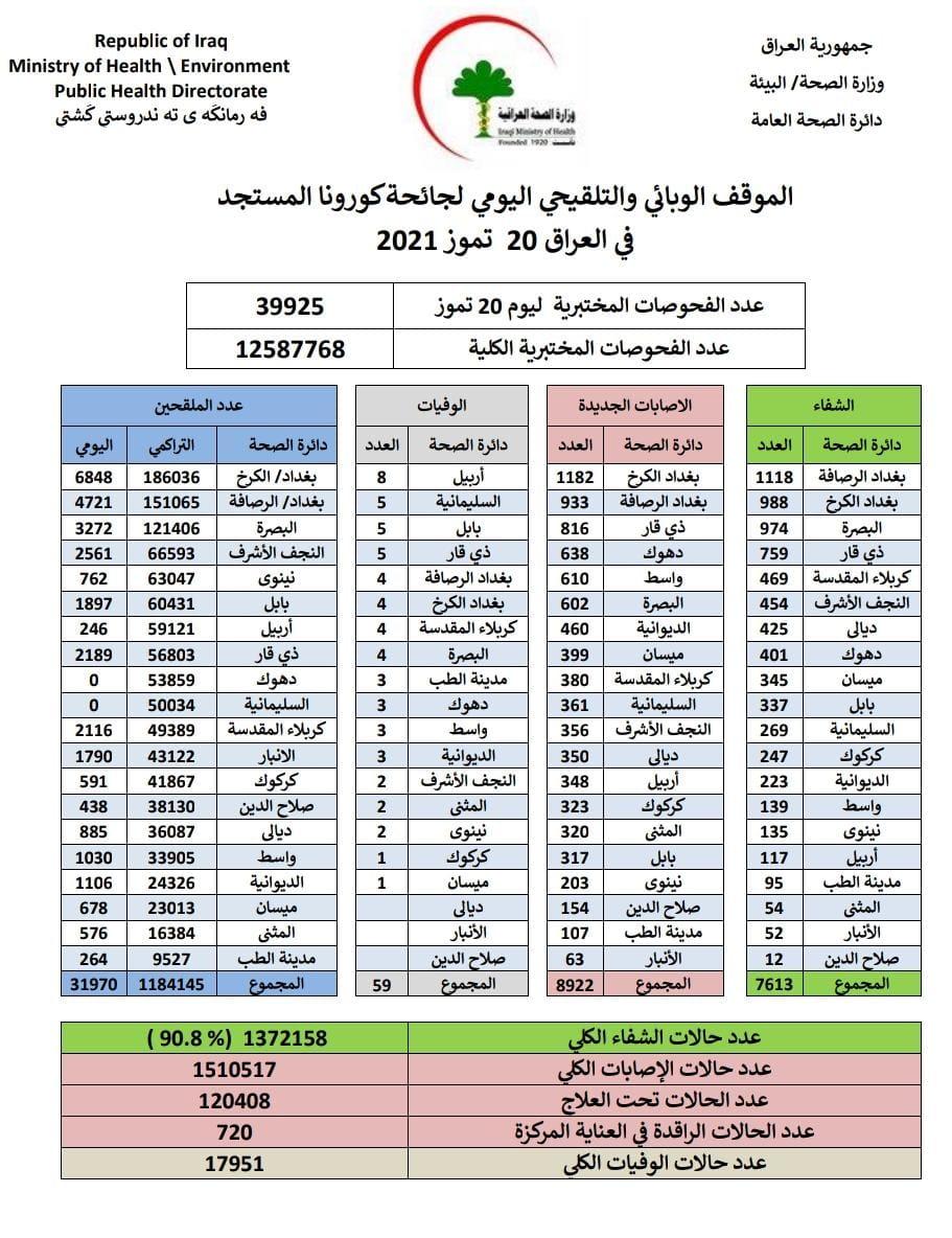 العراق يسجل 59 حالة وفاة  و8922 اصابة جديدة بكورونا