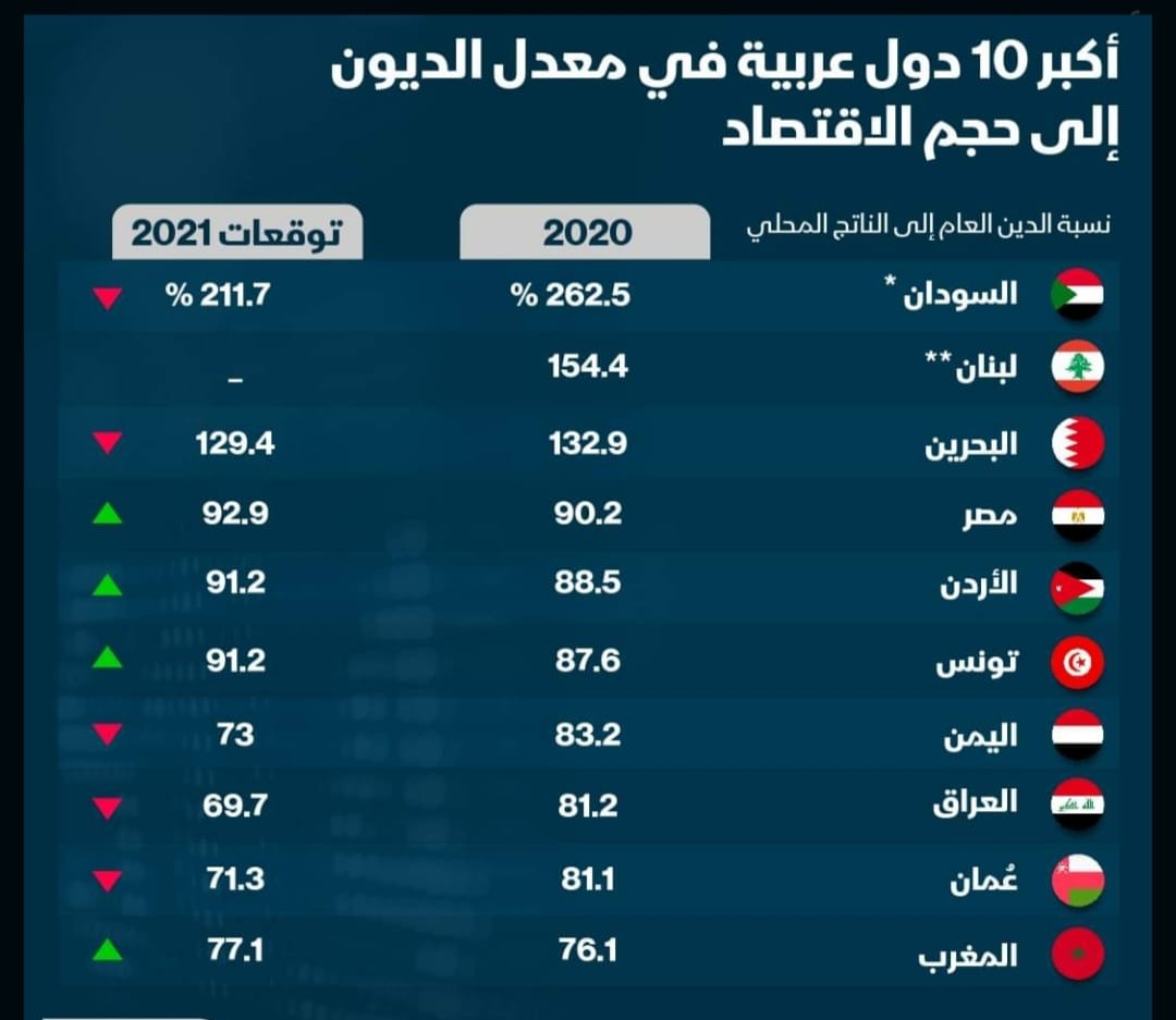 The International Monetary Fund expects the debt ratio in Iraq to drop to 70%.. Table