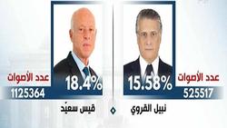 سعيّد والقروي إلى الجولة الثانية من انتخابات تونس